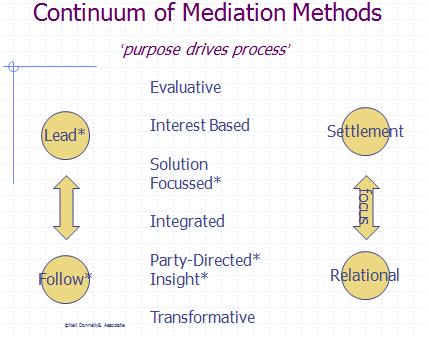 mediation kingston ontario